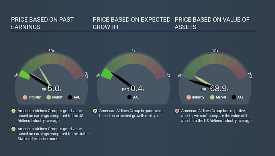 NasdaqGS:AAL Price Estimation Relative to Market, February 29th 2020