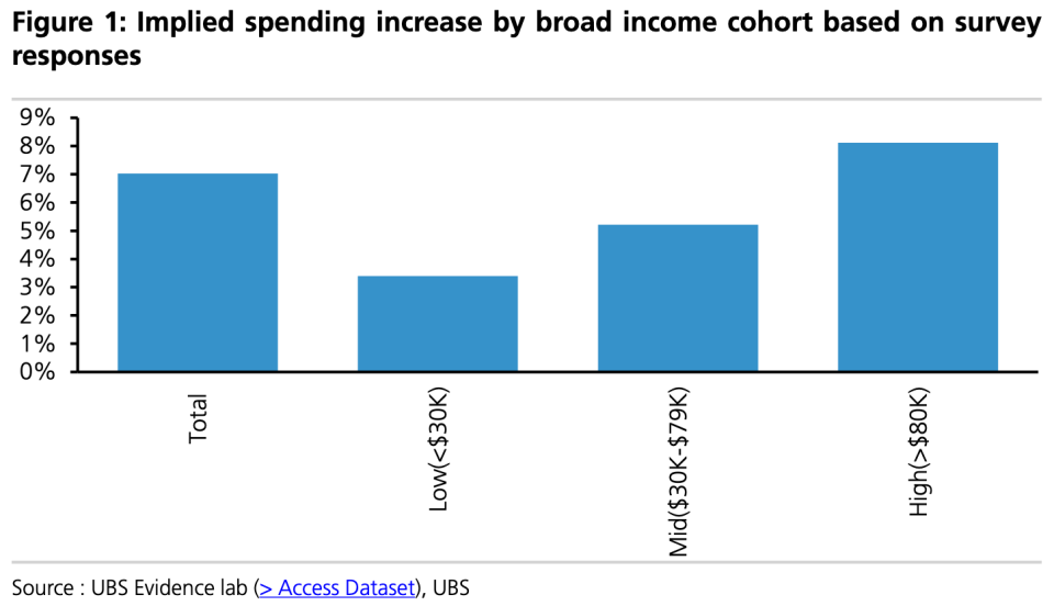 UBS finds that the highest earners — who have pared back their spending most during the pandemic — are likely to drive consumption growth as the economy normalizes in the coming months. (Source: UBS)