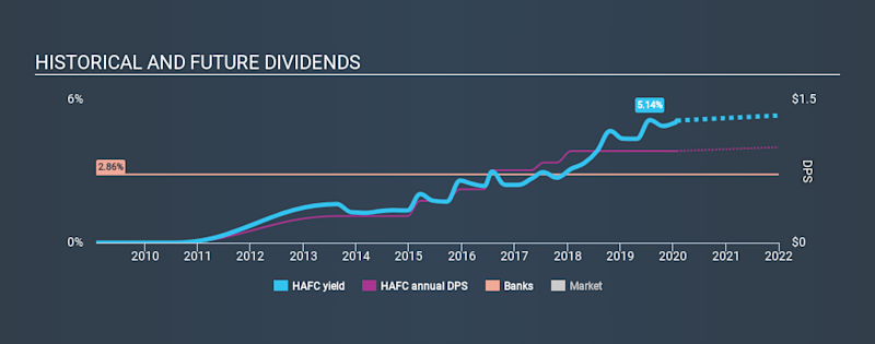 NasdaqGS:HAFC Historical Dividend Yield, January 27th 2020