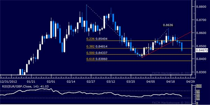 Forex_EURGBP_Technical_Analysis_04.25.2013_body_Picture_5.png, EUR/GBP Technical Analysis 04.25.2013
