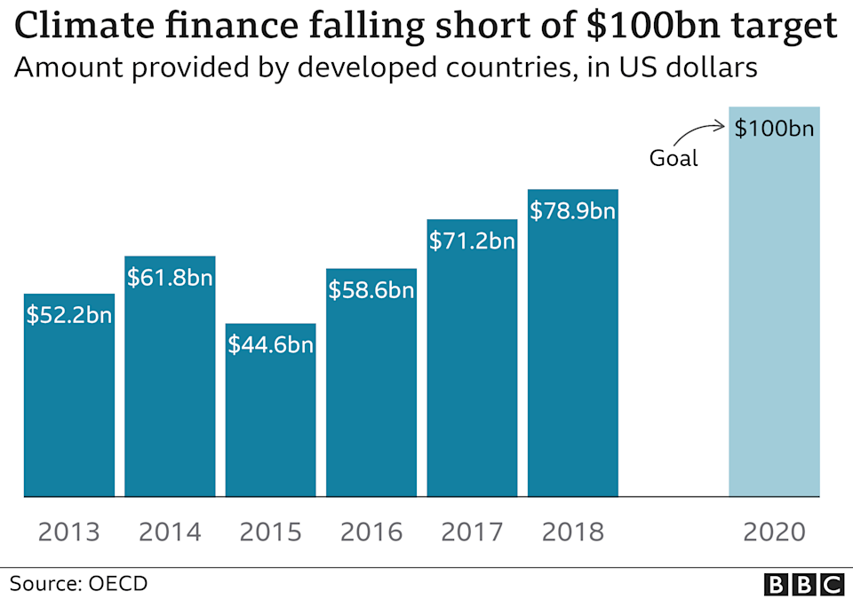 Chart showing how much climate finance has been provided by developed countries in the last decade