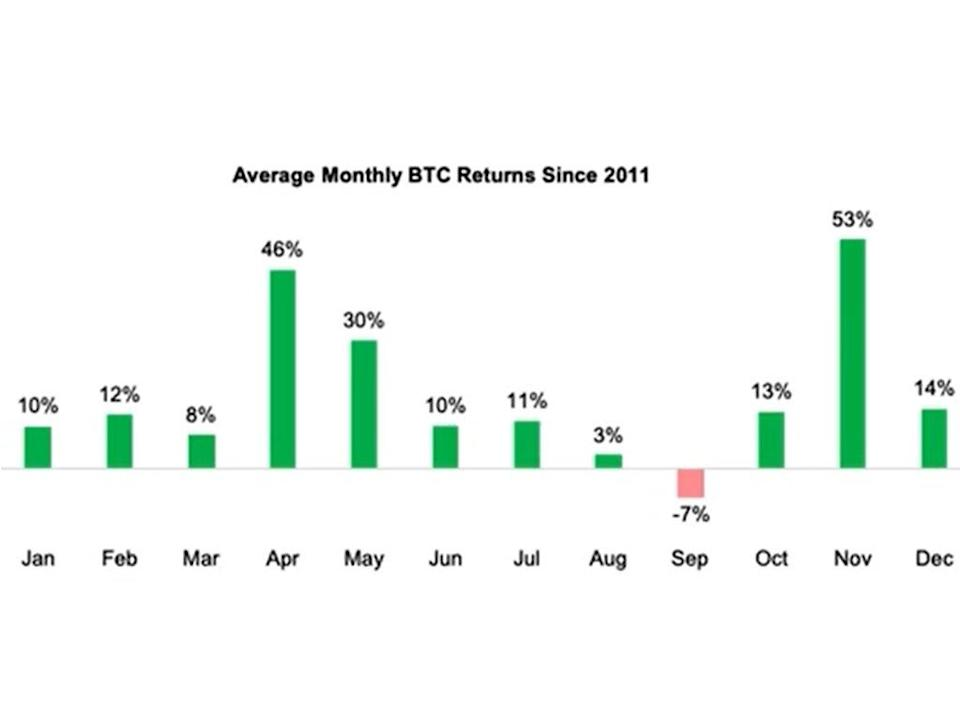 September is historically a poor month for bitcoin (Fundstrat)