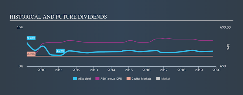 ASX:ASW Historical Dividend Yield, October 15th 2019