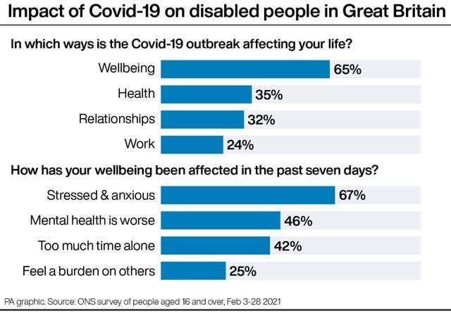 Impact of Covid-19 on disabled people in Great Britain