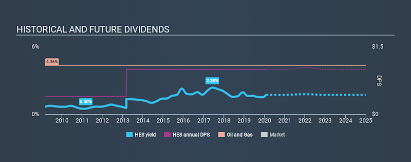 NYSE:HES Historical Dividend Yield, January 30th 2020
