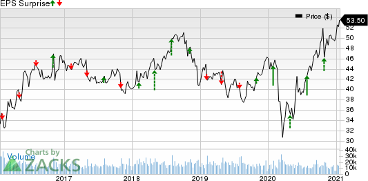 Archer Daniels Midland Company Price and EPS Surprise