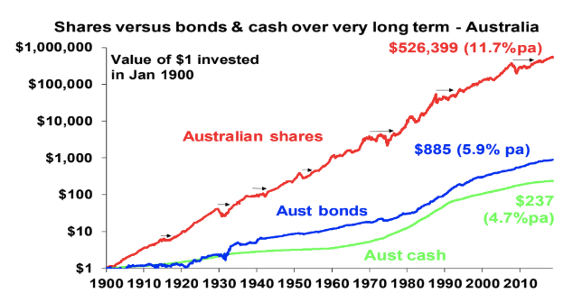 "Shane Oliver's ""favourite chart"". <em>Source: Global Financial Data, AMP Capital</em>"