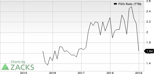 Ollie's Bargain Outlet Holdings, Inc. PEG Ratio (TTM)