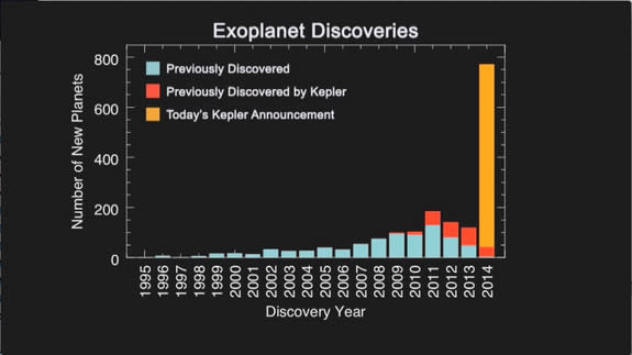The histogram shows the number of planet discoveries by year for roughly the past two decades of the exoplanet search. The blue bar shows previous planet discoveries, the red bar shows previous Kepler planet discoveries, the gold bar displays t