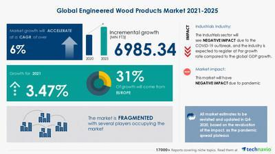 Latest market research report titled Engineered Wood Products Market by Type and Geography - Forecast and Analysis 2021-2025 has been announced by Technavio which is proudly partnering with Fortune 500 companies for over 16 years