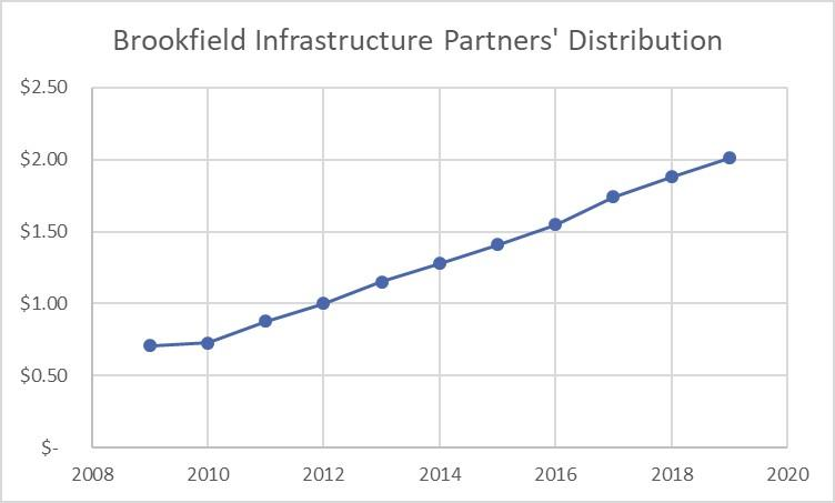 A line chart showing Brookfield Infastructure's distribution growth over the last decade