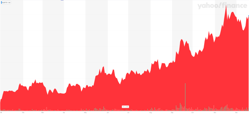 A year-to-date view of Toronto-listed Ballard Power Systems shares. (Yahoo Finance Canada)