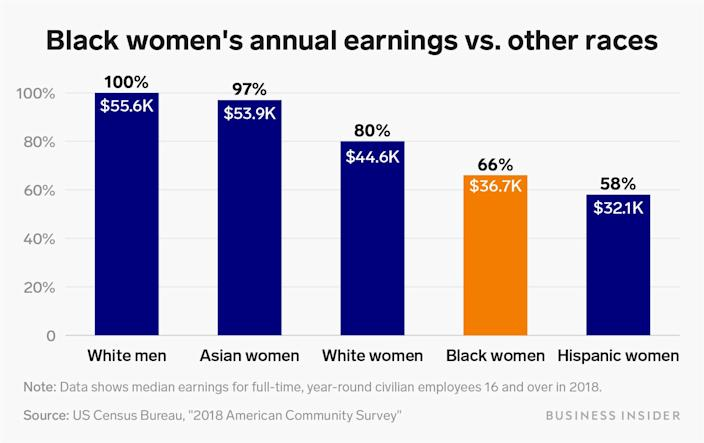 black womens annual earnings vs other races