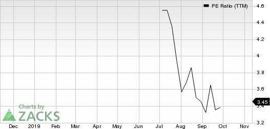 Cumulus Media, Inc. PE Ratio (TTM)