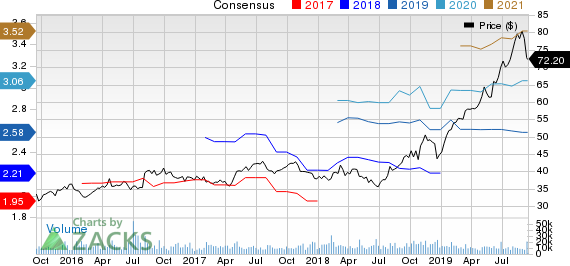 Ball Corporation Price and Consensus
