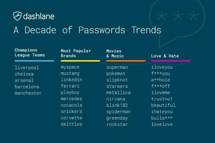 Security scare: These are the world's most popular passwords (Dashlane)