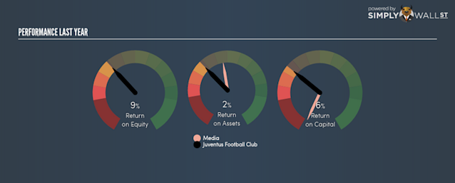 """Juventus Football Club Sp.A.'s (BIT:JUVE) most recent return on equity was a substandard 9.22% relative to its industry performance of 9.53% over the past year. An investor may attribute an<div><a href=""""https://simplywall.st/news/yahoo-post/did-juventus-football-club-sp-a-bitjuve-create-value-for-investors-over-the-past-year/"""" rel=""""nofollow noopener"""" target=""""_blank"""" data-ylk=""""slk:Read More..."""" class=""""link rapid-noclick-resp"""">Read More...</a></div>"""
