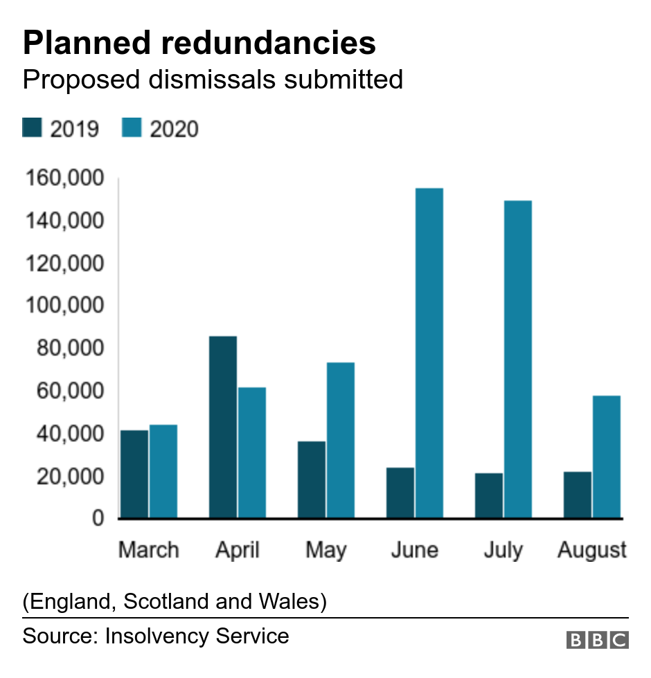 Planned redundancies. Proposed dismissals submitted. Columns showing the number of planned redundancies submitted in the months from March to August 2020 compared with 2019 (England, Scotland and Wales).