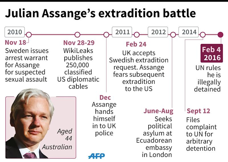 A look back at the key dates in the life of WikiLeaks founder Julian Assange. (AFP Photo/Kun Tian, Thomas Saint-Cricq)
