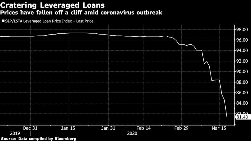 Leveraged-Loan Stress Prompts U.S. to Discuss Ways to Ease Pain