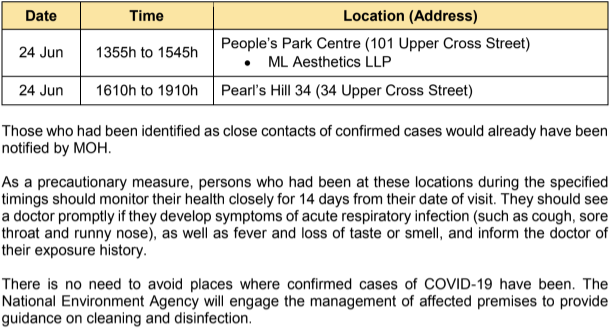 (TABLE: COVID-19 cases who visited public cases on 24 June 2020/Ministry of Health)