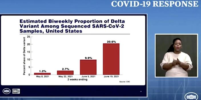 A screengrab of the press briefing on June 22 shows a graph of delta variant rates rising from 1.2% to 2.7% to (.9% to 20.6% every two weeks ending on June 19. Next to the graph, a woman is signing.