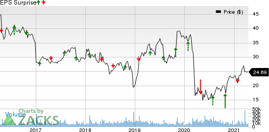 Xerox Holdings Corporation Price and EPS Surprise