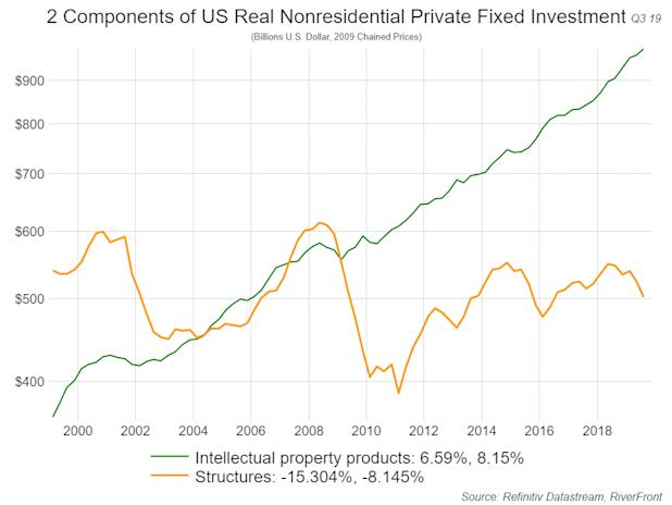 2 Components of US Real Nonrsidential Private Fixed Investment