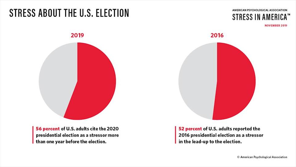 More Americans are stressed about the 2020 election than they were in 2016.