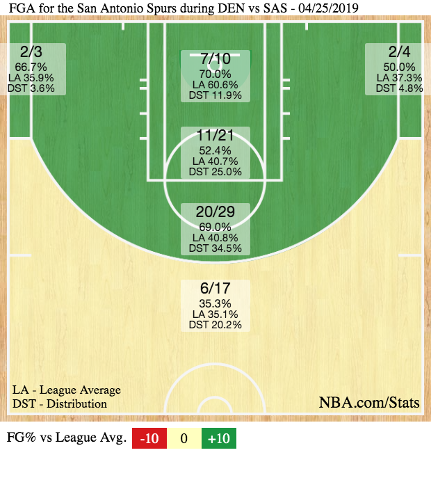 The Spurs defended well and shot well from the midrange. Should have seen that coming.