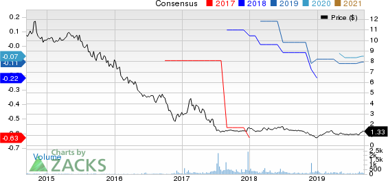 Air Industries Group Price and Consensus