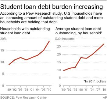 Chart shows households with student loans