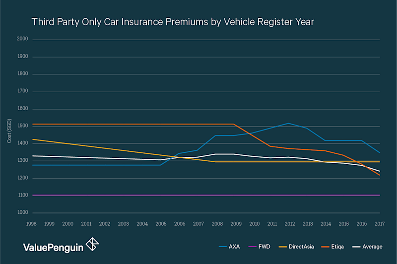 This graph shows the cost of third party only car insurance for a Toyota Corolla Altis 1.6 at different ages. Depending on the insurer, premiums may progressively increase as the car ages into its teens, decrease, or remain roughly the same.
