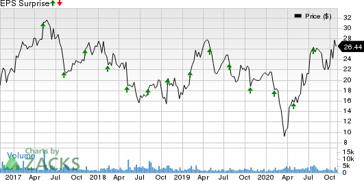 MaxLinear, Inc Price and EPS Surprise