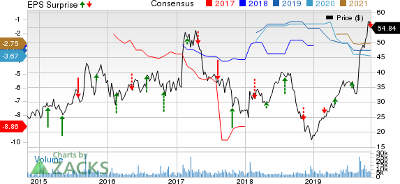 The Medicines Company Price, Consensus and EPS Surprise