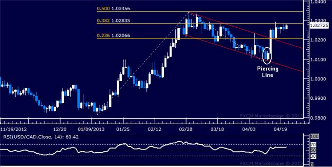 Forex_USDCAD_Technical_Analysis_04.23.2013_body_Picture_5.png, USD/CAD Technical Analysis 04.23.2013