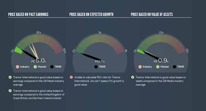 AIM:TRMR Price Estimation Relative to Market, July 23rd 2019