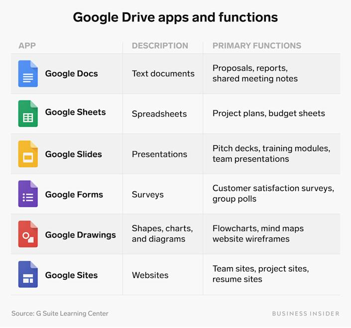 Google Drive works with an integrated suite of apps powered by Google.