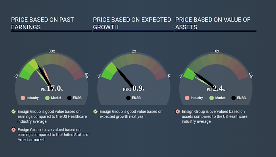 NasdaqGS:ENSG Price Estimation Relative to Market April 2nd 2020