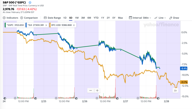 S&P 500, Dow, and bitcoin performance from Feb. 24 through market open on Feb. 28, 2020.