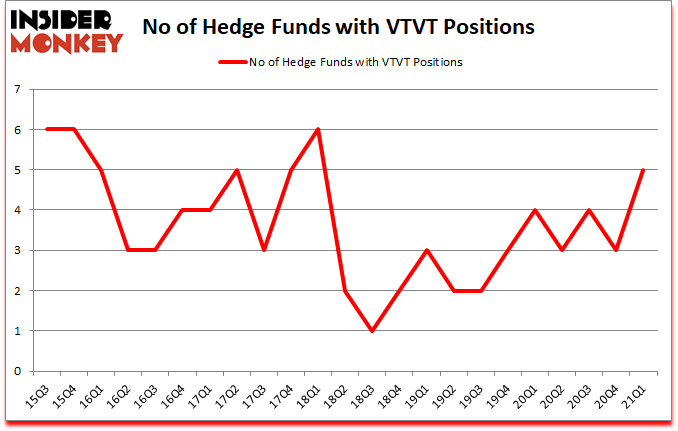 Is VTVT A Good Stock To Buy?