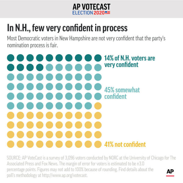 Most Democratic voters in New Hampshire are not very confident that the party's nomination process is fair.;