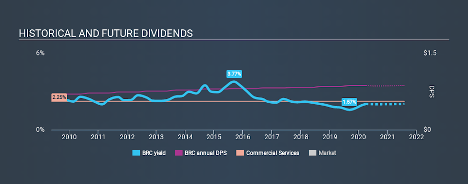 NYSE:BRC Historical Dividend Yield April 3rd 2020