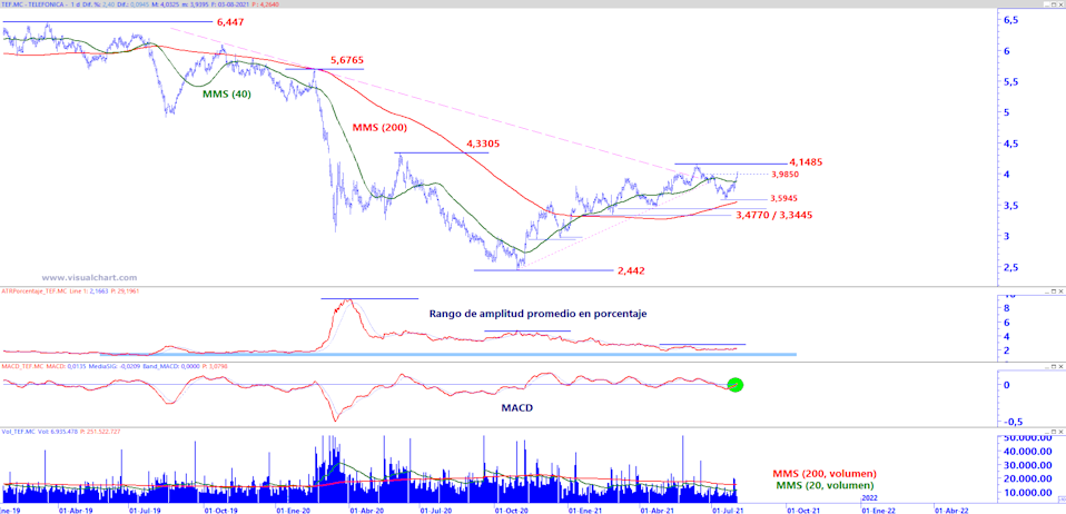 Telef & # xf3; nica in daily chart with medium and long-term analysis template