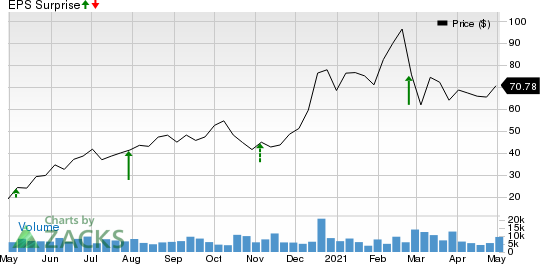 Redfin Corporation Price and EPS Surprise
