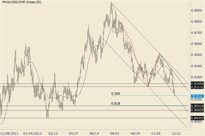 FOREX_Technical_Analysis_USDCHF_Probes_Channel_and_Fibonacci_Extension_body_usdchf.png, FOREX Technical Analysis: USD/CHF Probes Channel and Fibonacci Extension