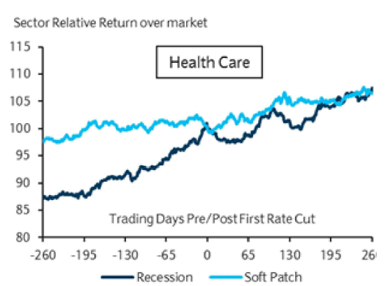 Investors bracing themselves for lower Federal Reserve rates should think about loading up on health care stocks, history shows.