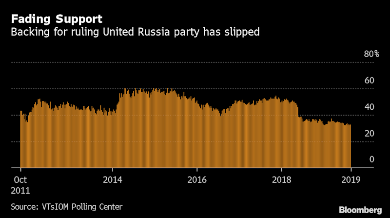 Putin's Party Braces for Verdict of Angry Voters in Russia Polls