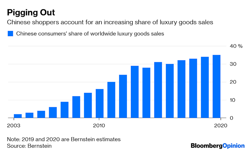 A Gucci Bubble Gets Pricked by the Trade War