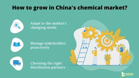 Surviving in China's Chemical Market | Infiniti Research Reveals Imperatives for International Chemical Companies to Grow Profitably in China